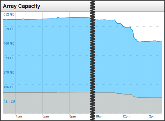 Capacity After